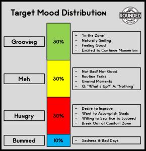 TargetMoodDistributionGraphic